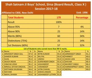 Final Result of 10th Class